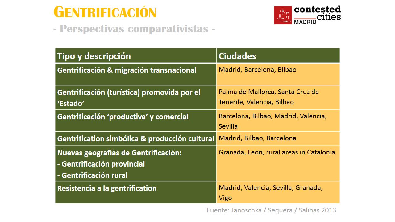 CC_Gentrificaciones esquema